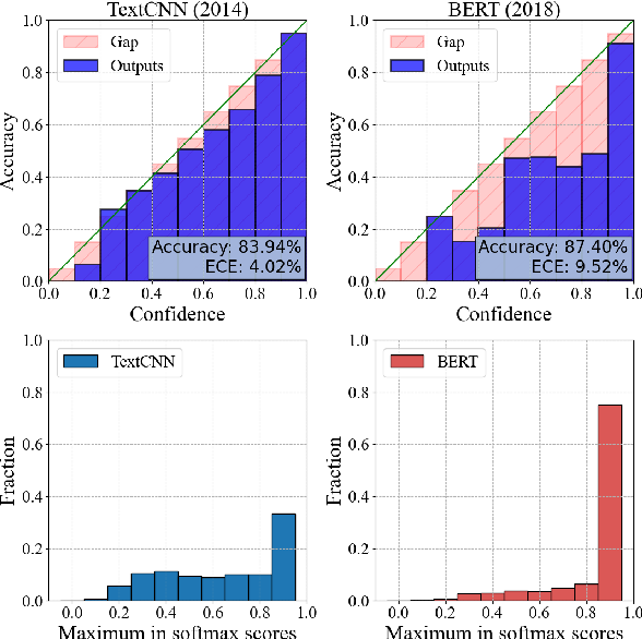 Figure 1 for Calibrated Language Model Fine-Tuning for In- and Out-of-Distribution Data