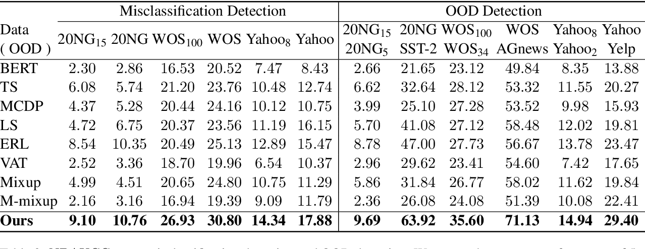 Figure 4 for Calibrated Language Model Fine-Tuning for In- and Out-of-Distribution Data