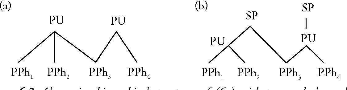 Figure 6.3 Alternative hierarchical structures of (6a) with two and three phrasal constituents respectively. SP is short for speech paragraph.