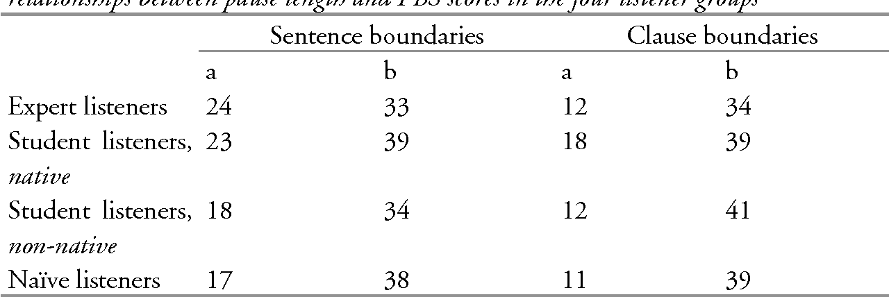 Table 6.4 The slope b (in mm per second) and intercept value a (in mm) of the relationships between pause length and PBS scores in the four listener groups