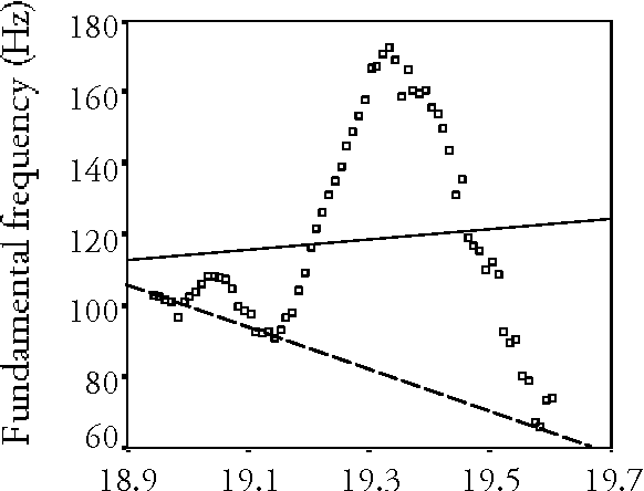 Figure 4.8 Scatter plot of the F0 contour of a relatively short prosodic phrase (och vi hade 'and we had') with only one large accent gesture (the first peak in the F0 contour is a segmental perturbation of F0) (Bar_om). The F0 slope as calculated using a linear regression technique, represented by the full line, is not parallel with the dashed line that represents the result of a visual abstraction procedure. The dashed line has been handdrawn through the Ls in the phrase.
