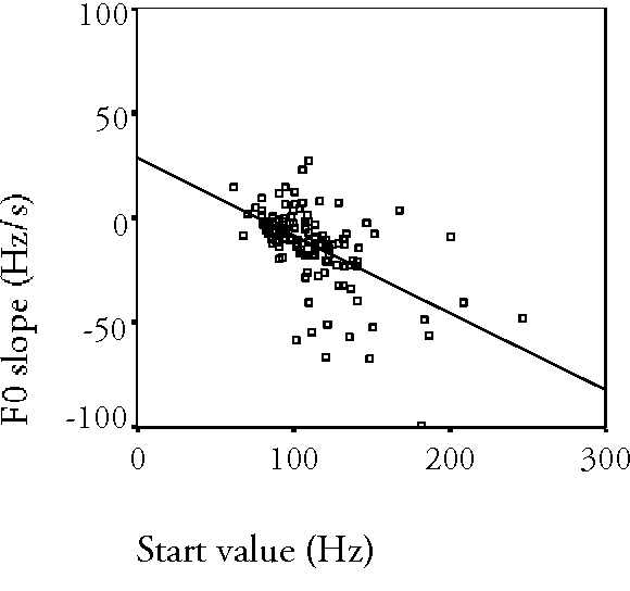 Figure 4.10 F0 slope (in Hz/s) as a function of the start value (in Hz), for all ten speakers.