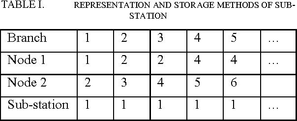 table I