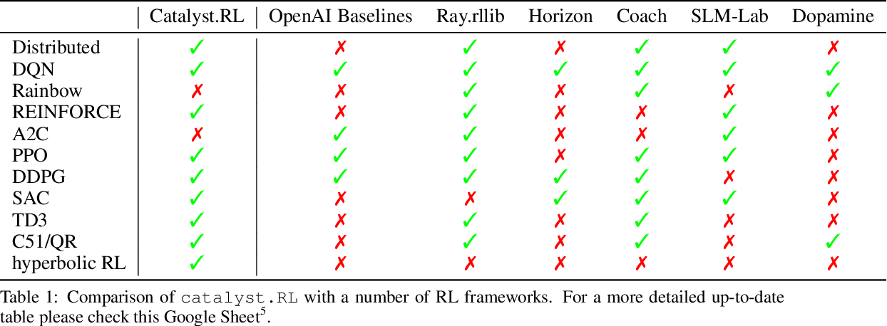 Figure 2 for Sample Efficient Ensemble Learning with Catalyst.RL