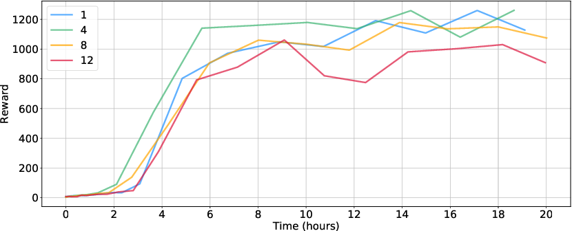 Figure 4 for Sample Efficient Ensemble Learning with Catalyst.RL