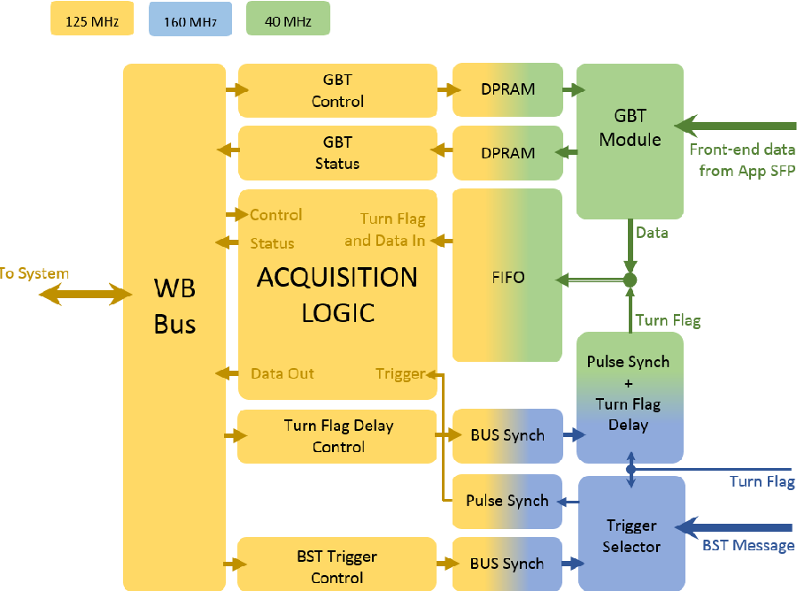 Figure 3 2 from FPGA Design of the digital acquisition chain to test