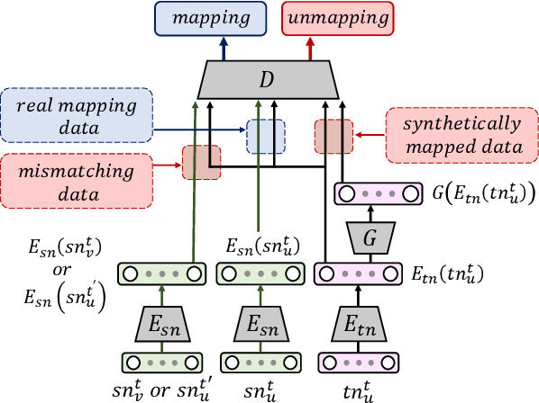 Figure 1 for CnGAN: Generative Adversarial Networks for Cross-network user preference generation for non-overlapped users