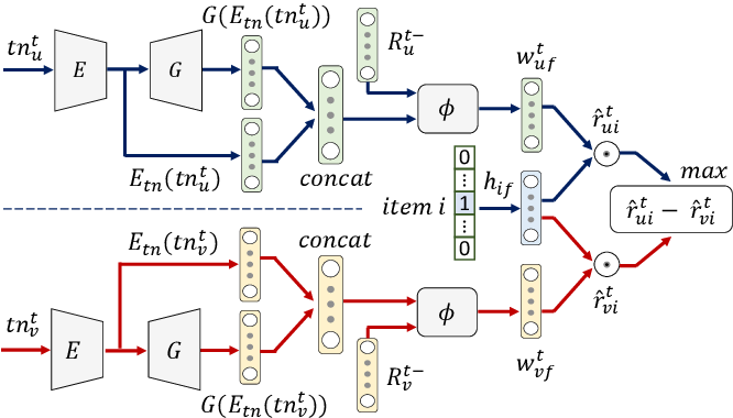 Figure 2 for CnGAN: Generative Adversarial Networks for Cross-network user preference generation for non-overlapped users