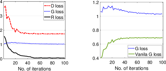 Figure 3 for CnGAN: Generative Adversarial Networks for Cross-network user preference generation for non-overlapped users