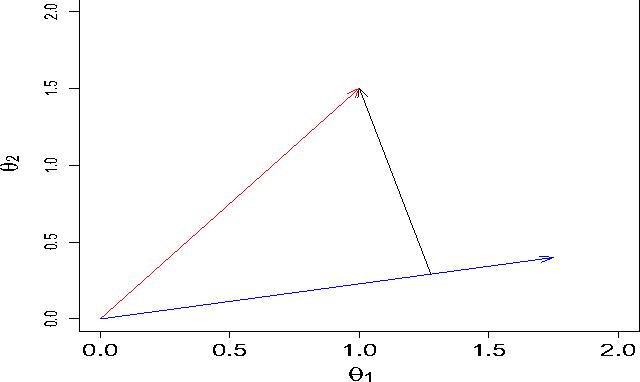 multidimensional item response theory reckase m d
