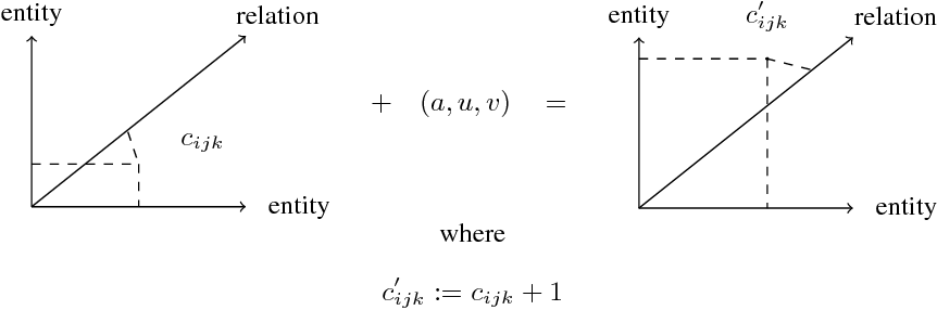 Figure 4 for Static and Dynamic Vector Semantics for Lambda Calculus Models of Natural Language