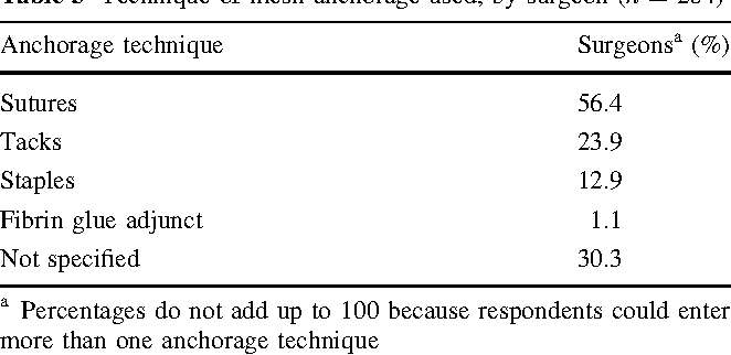 Table 3 from Hiatal hernia repair with mesh: a survey of
