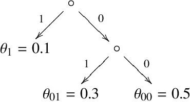 Figure 3 for A Monte Carlo AIXI Approximation