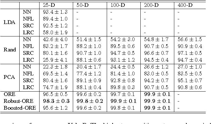 Figure 2 for Face Recognition using Optimal Representation Ensemble