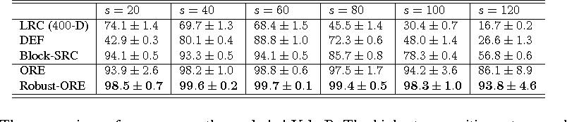 Figure 4 for Face Recognition using Optimal Representation Ensemble