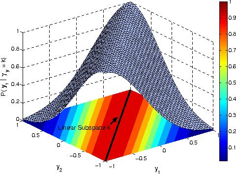 Figure 3 for Face Recognition using Optimal Representation Ensemble