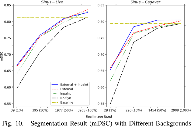 Figure 2 for Reducing Annotating Load: Active Learning with Synthetic Images in Surgical Instrument Segmentation