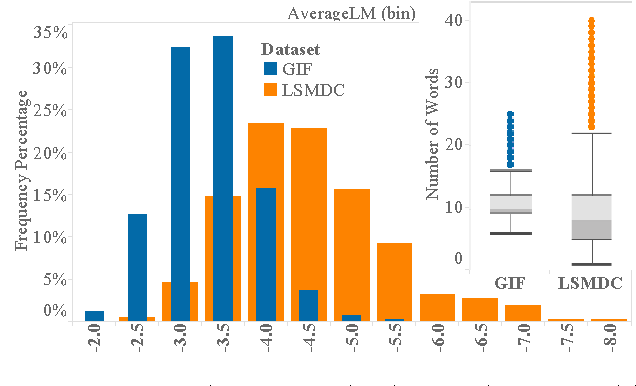 Figure 3 for TGIF: A New Dataset and Benchmark on Animated GIF Description