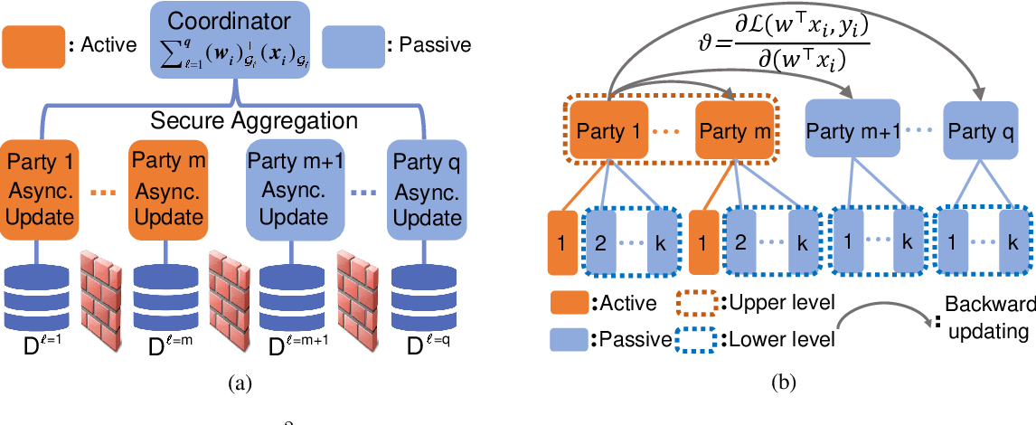Figure 1 for Secure Bilevel Asynchronous Vertical Federated Learning with Backward Updating