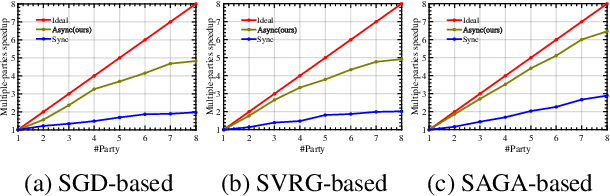 Figure 3 for Secure Bilevel Asynchronous Vertical Federated Learning with Backward Updating