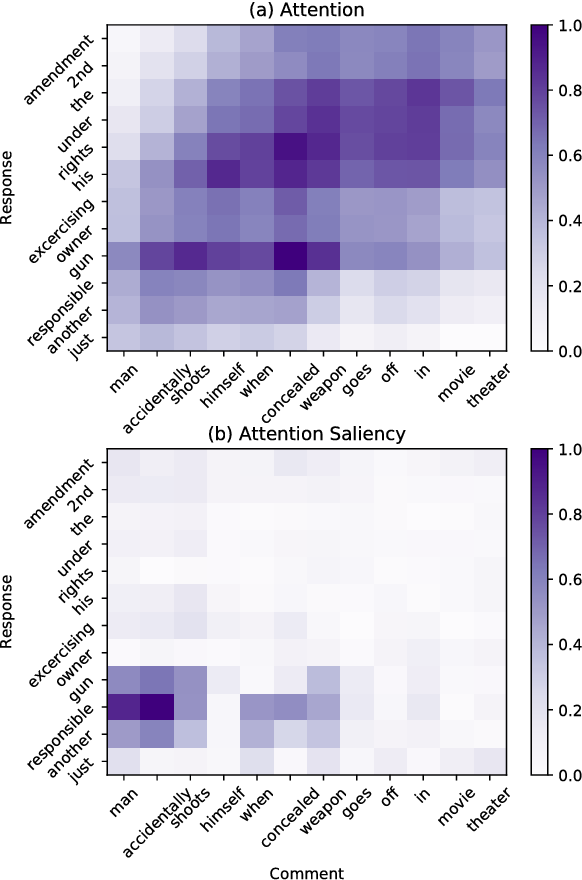 Figure 4 for Attentional Multi-Reading Sarcasm Detection