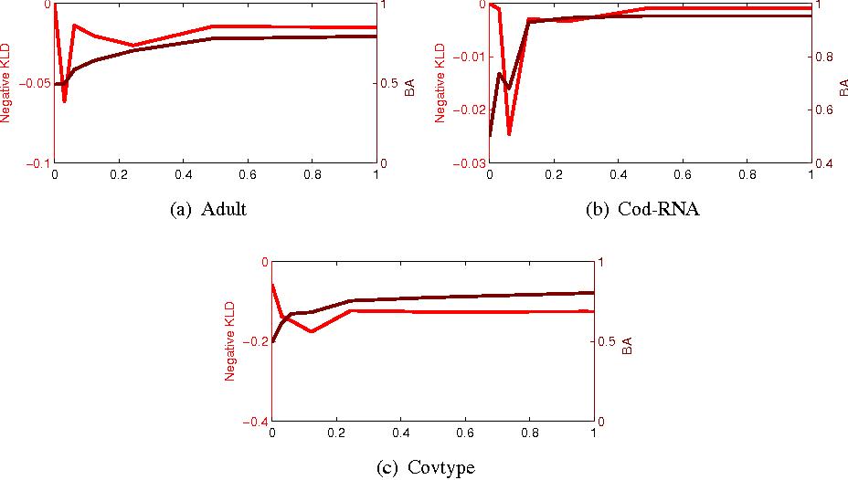 Figure 4 for Online Optimization Methods for the Quantification Problem