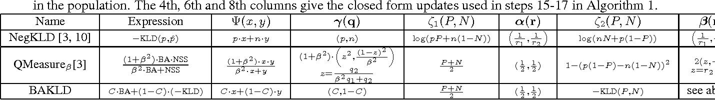 Figure 1 for Online Optimization Methods for the Quantification Problem