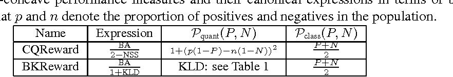 Figure 3 for Online Optimization Methods for the Quantification Problem