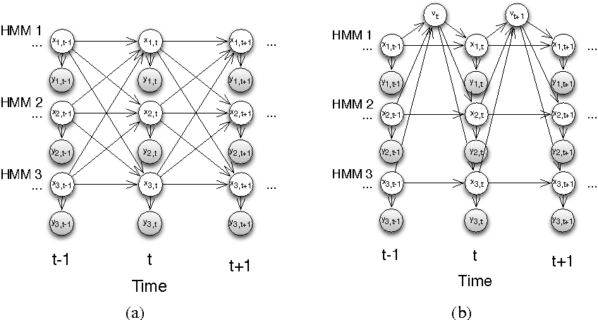 Figure 1 for Using Social Dynamics to Make Individual Predictions: Variational Inference with a Stochastic Kinetic Model