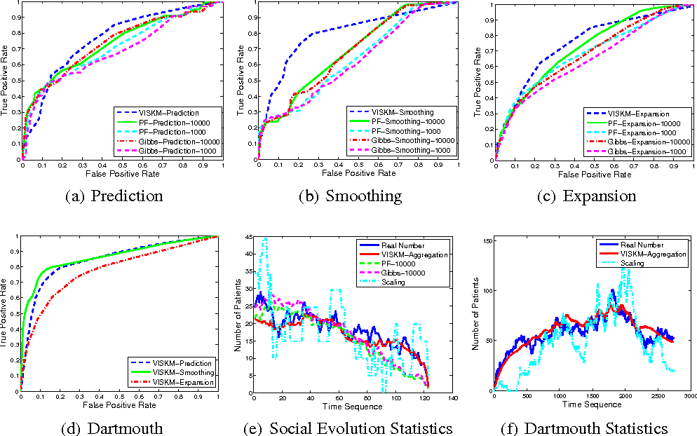 Figure 3 for Using Social Dynamics to Make Individual Predictions: Variational Inference with a Stochastic Kinetic Model