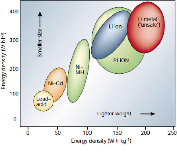 Lithium-ion Battery Anode Materials