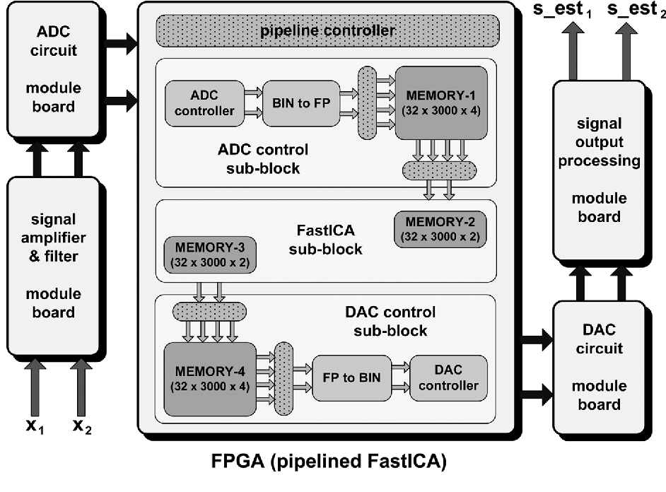 Figure 10 from Implementation of Pipelined FastICA on FPGA for Real