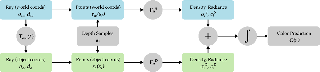 Figure 2 for STaR: Self-supervised Tracking and Reconstruction of Rigid Objects in Motion with Neural Rendering