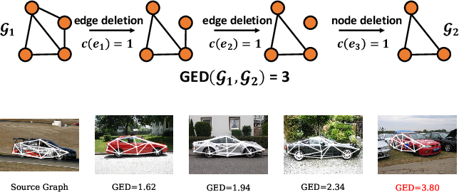 Figure 1 for Combinatorial Learning of Graph Edit Distance via Dynamic Embedding