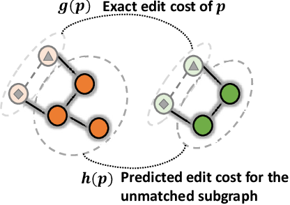 Figure 3 for Combinatorial Learning of Graph Edit Distance via Dynamic Embedding