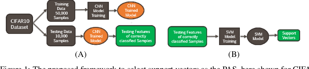 Figure 1 for Potential adversarial samples for white-box attacks