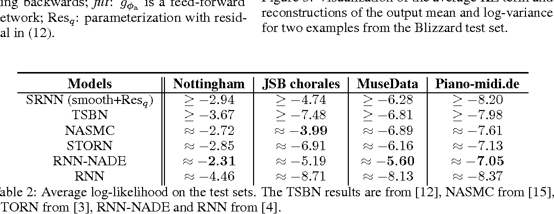 Figure 4 for Sequential Neural Models with Stochastic Layers