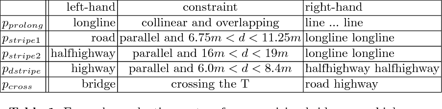 Table 1. Example production system for recognizing bridges over highways.
