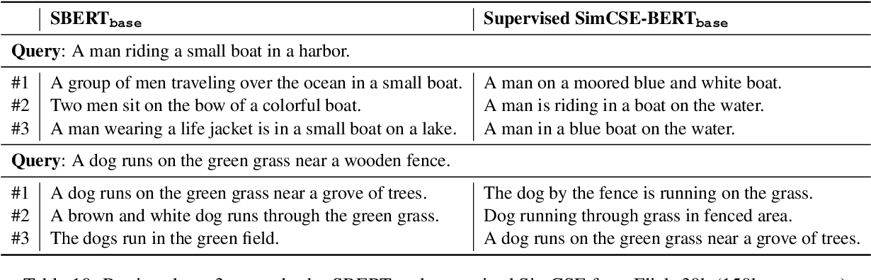 Figure 3 for SimCSE: Simple Contrastive Learning of Sentence Embeddings