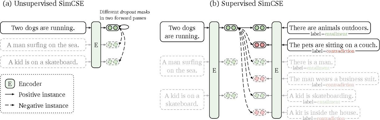 Figure 2 for SimCSE: Simple Contrastive Learning of Sentence Embeddings