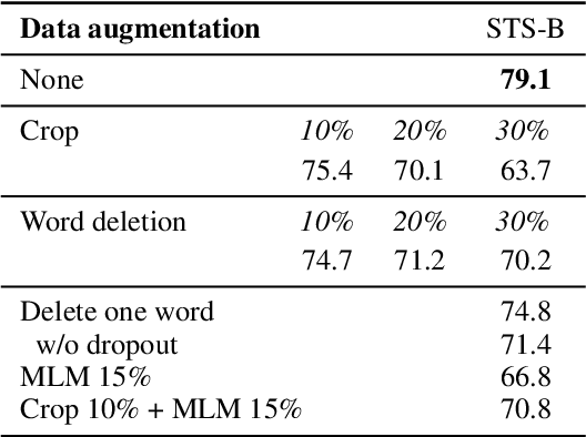 Figure 4 for SimCSE: Simple Contrastive Learning of Sentence Embeddings