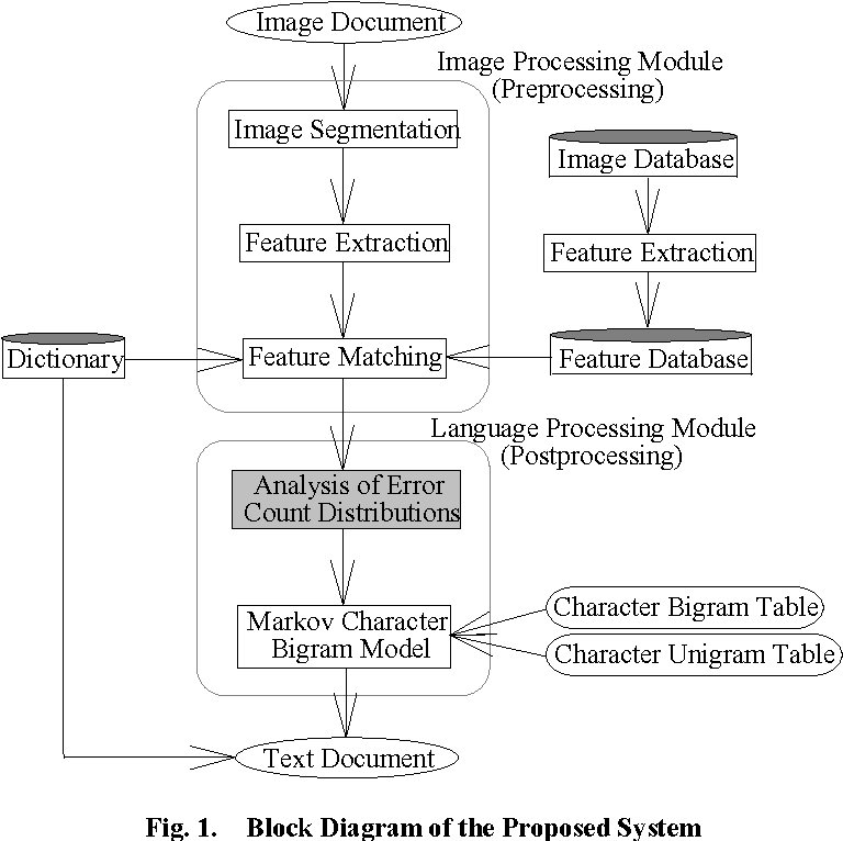 Analysis of error count distributions for improving the figure 1 ccuart Choice Image