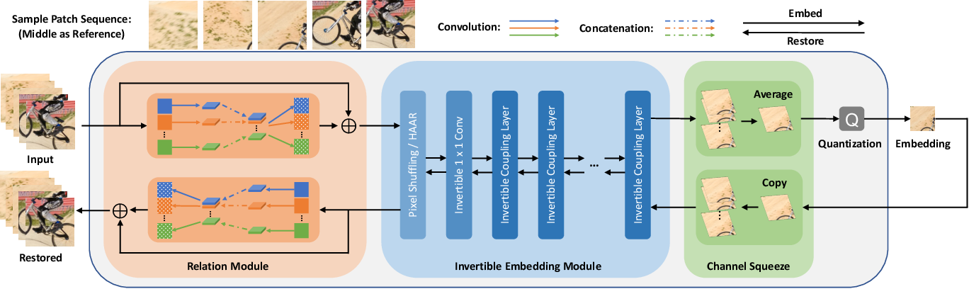 Figure 2 for IICNet: A Generic Framework for Reversible Image Conversion