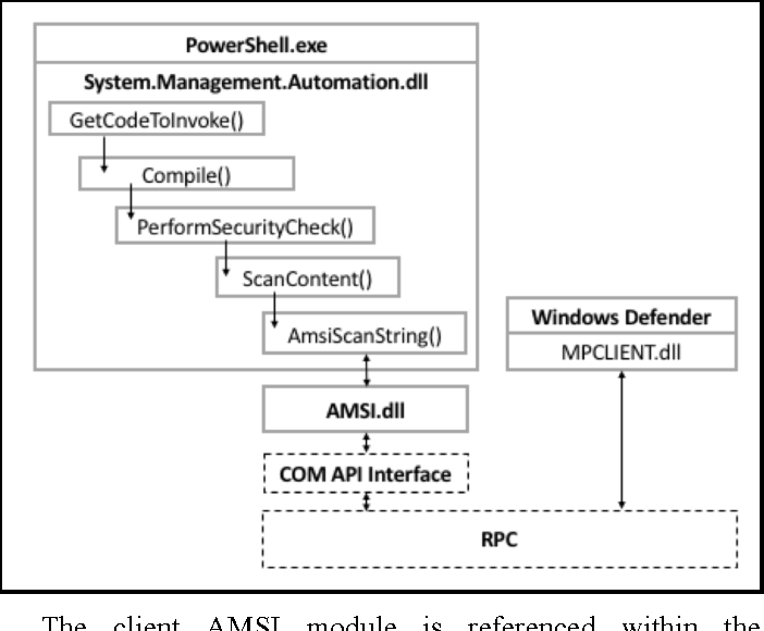 Figure 15 from Hijacking  NET to Defend PowerShell - Semantic Scholar