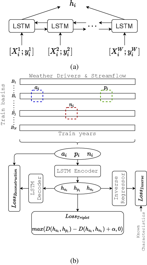 Figure 3 for Knowledge-guided Self-supervised Learning for estimating River-Basin Characteristics