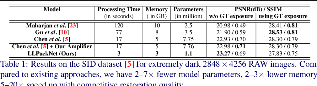 Figure 2 for Towards Fast and Light-Weight Restoration of Dark Images