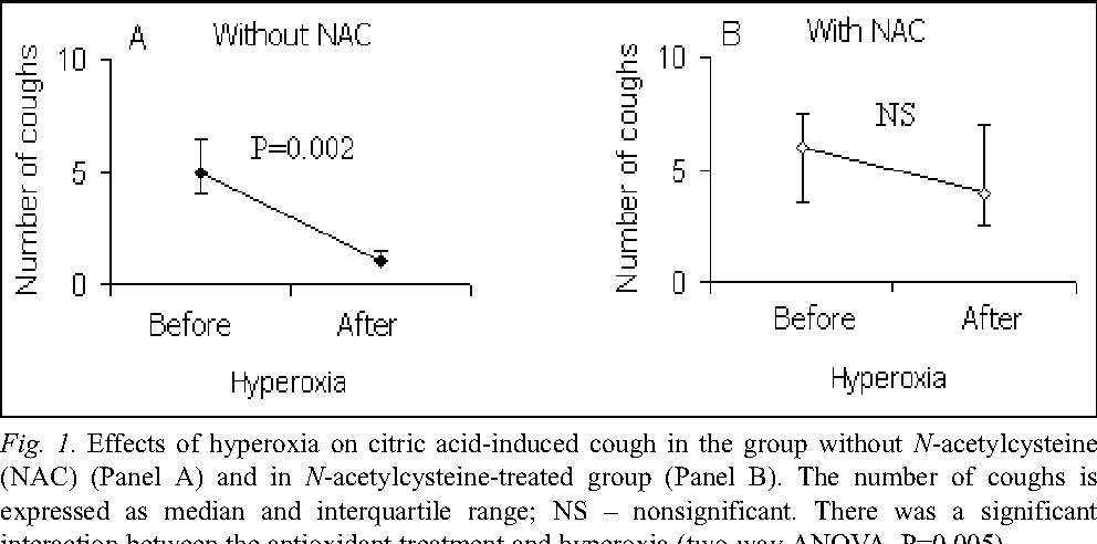 PDF] Oral N-acetylcysteine reverses hyperoxia-related cough