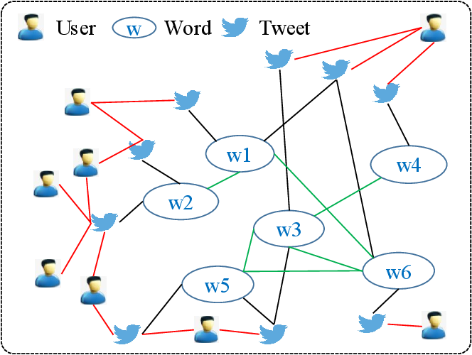 Figure 1 for Heterogeneous Graph Attention Networks for Early Detection of Rumors on Twitter