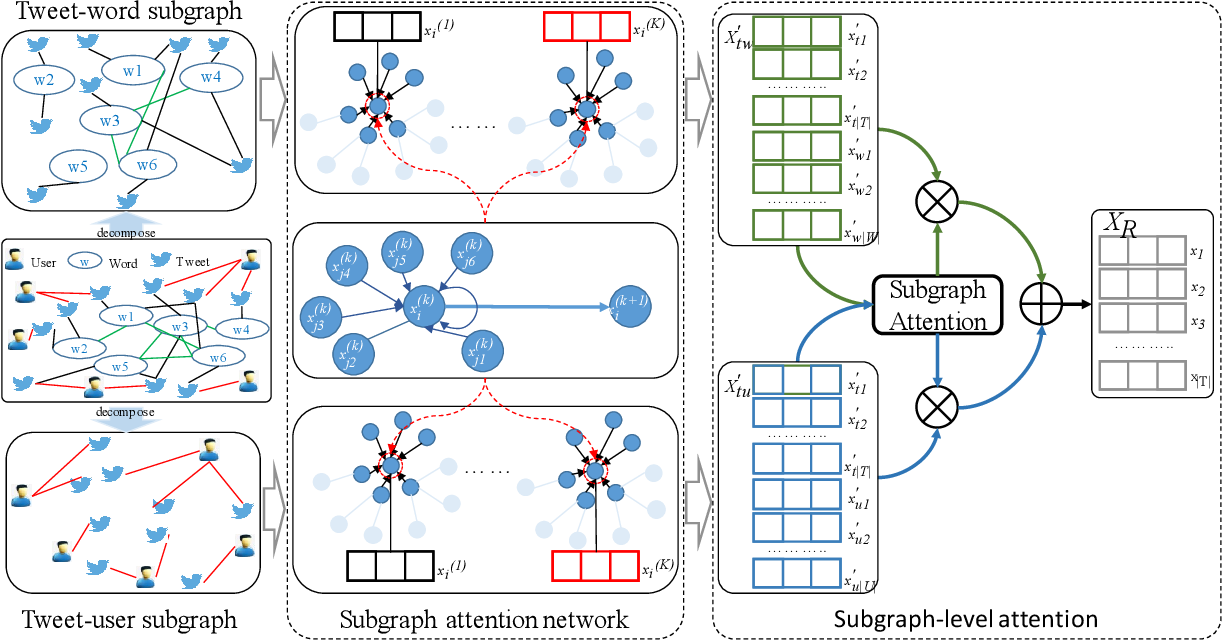 Figure 2 for Heterogeneous Graph Attention Networks for Early Detection of Rumors on Twitter