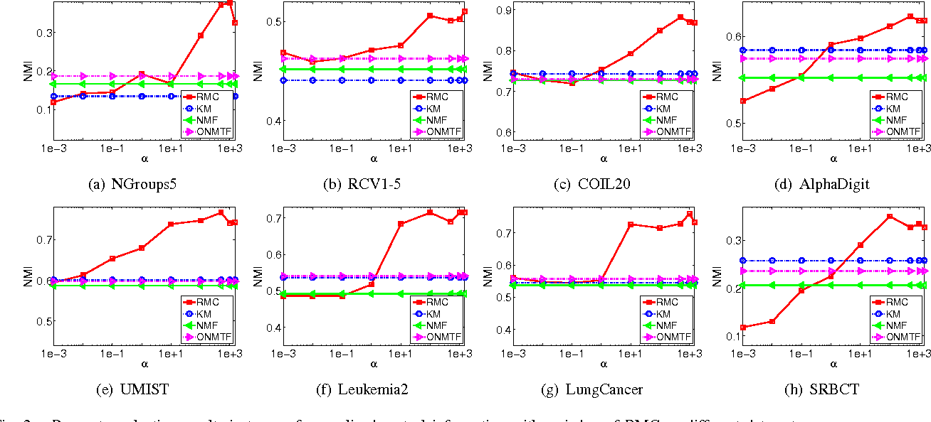 Figure 2 for Relational Multi-Manifold Co-Clustering